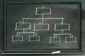 ピラミッド型の組織構造の例