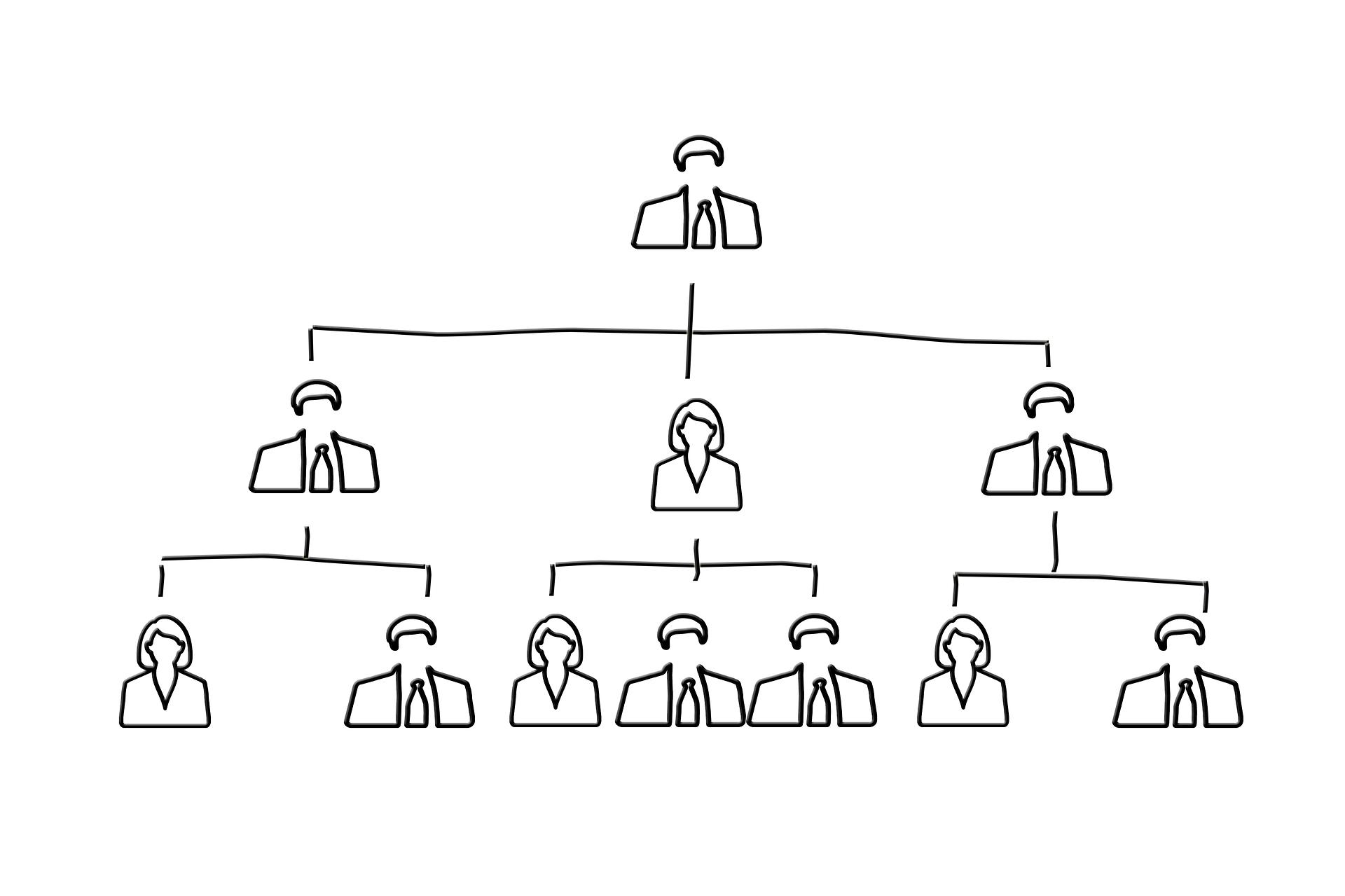 ピラミッド型組織図の例