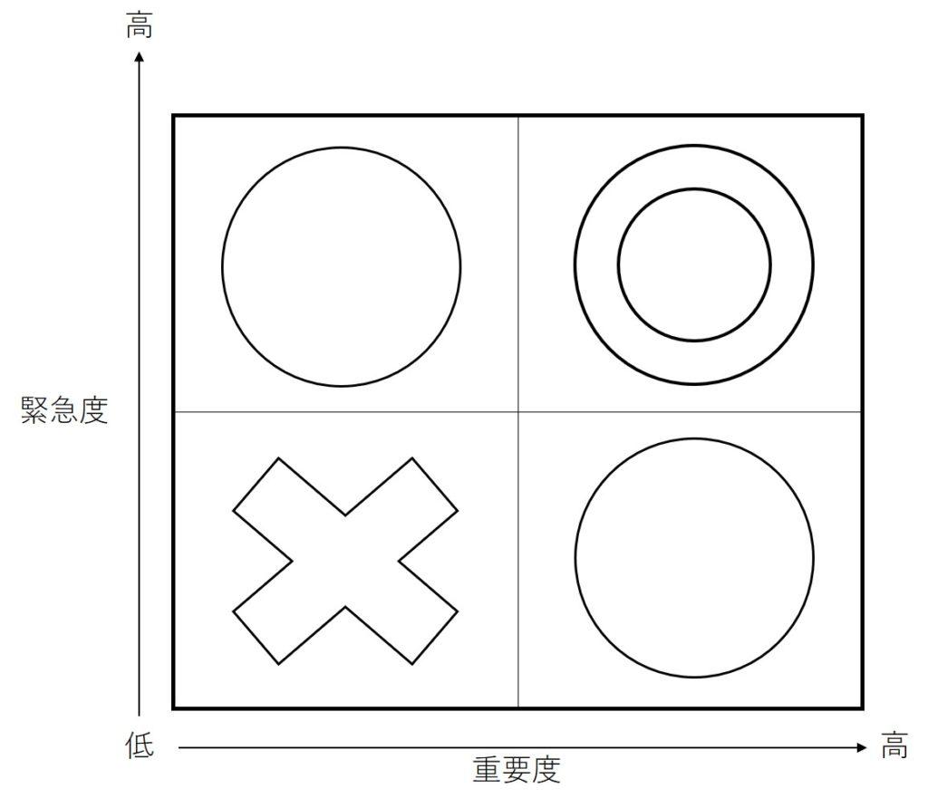 重要度×緊急度マトリックスの図