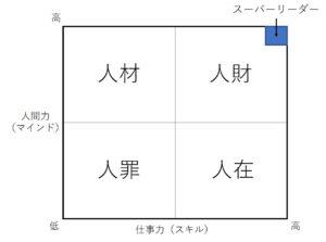 ジンザイの4分類の図