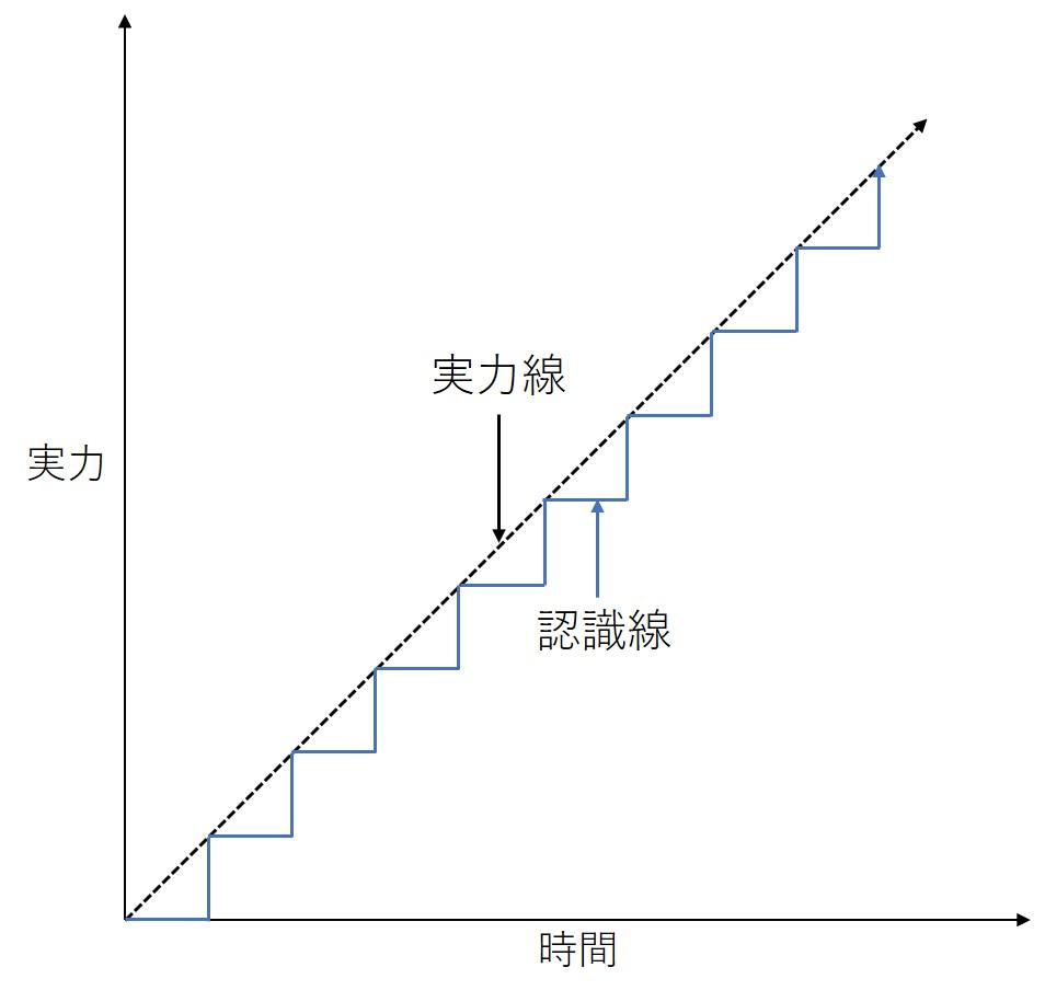 認識線と実力線の図