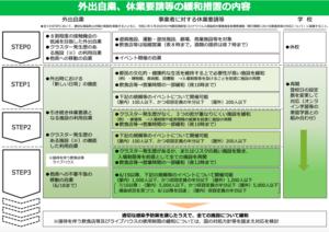 東京都の休業要請緩和措置の内容