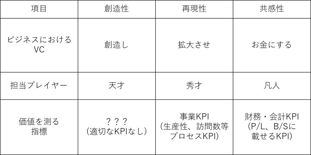 ビジネスプロセスとKPIの関係図