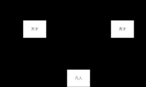 三者の相関関係の図