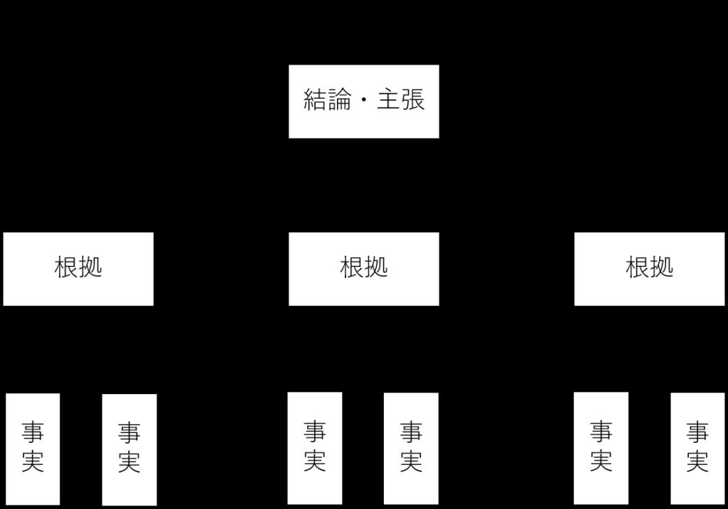 ピラミッド構造の図