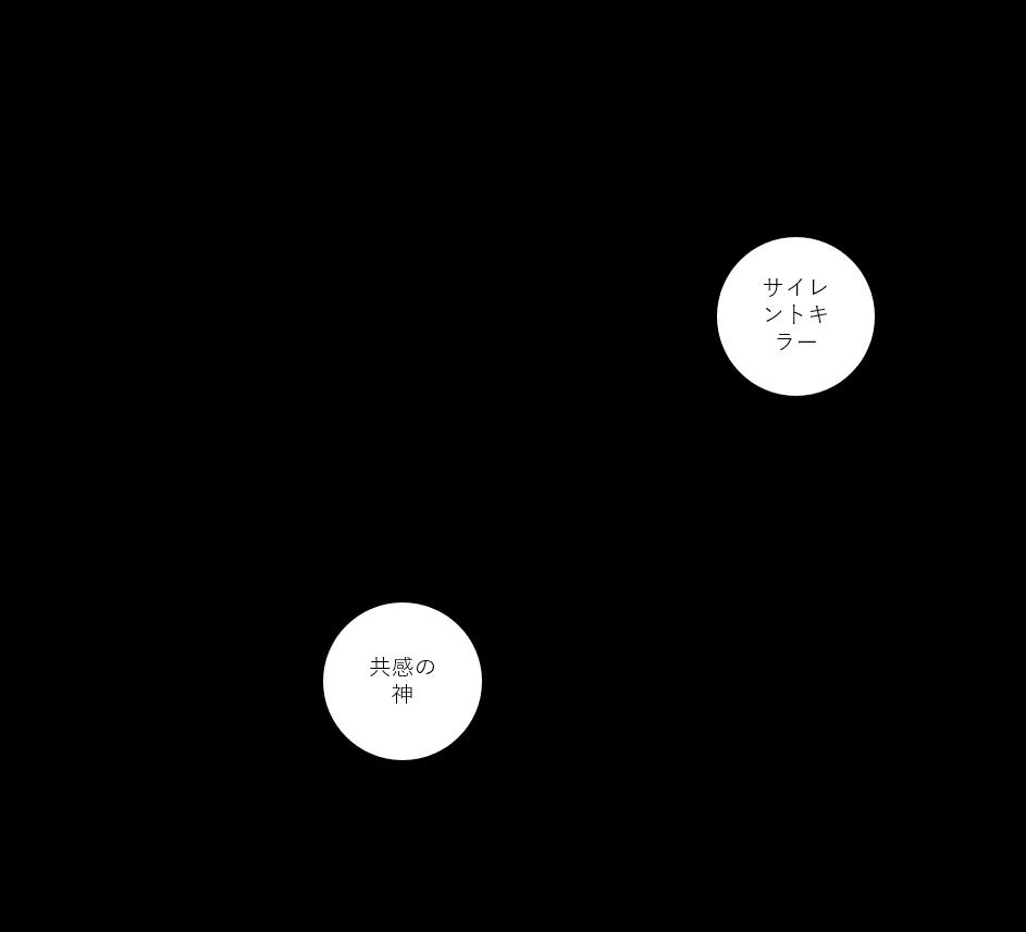 三人のアンバサダーの図